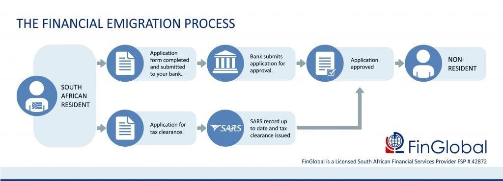 financial-emigration-process